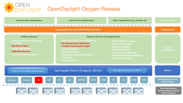 Oxygen Introduces A P4 Plug In For The Platform Increasing Its Value Key Market Segments Such As Carriers And Large Cloud Providers Who Have Embraced