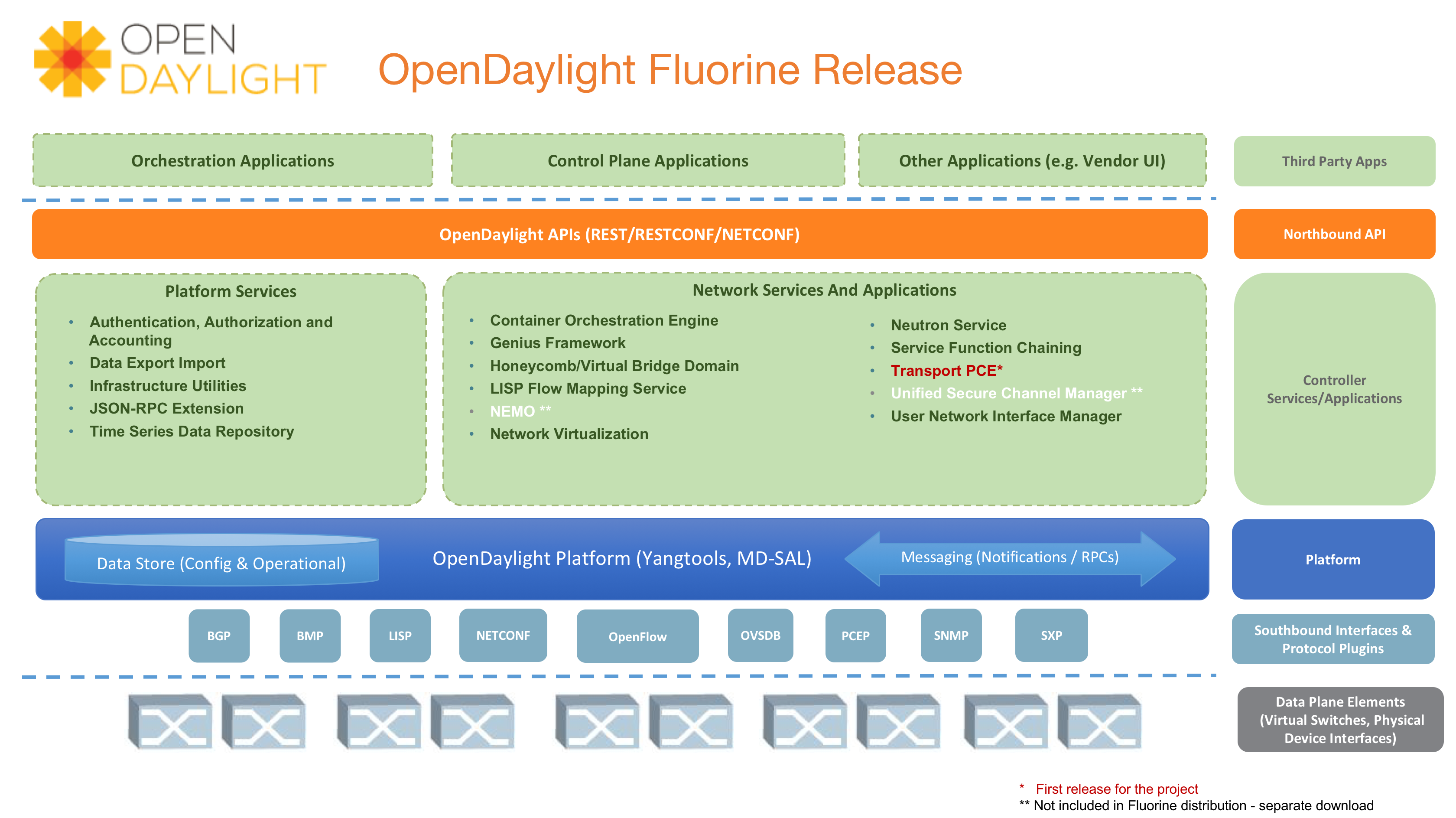 Fluorine Is The Ninth Release Of Opendaylight With This Version Project Has Moved To A System Managed Releases Streamlined Packaging